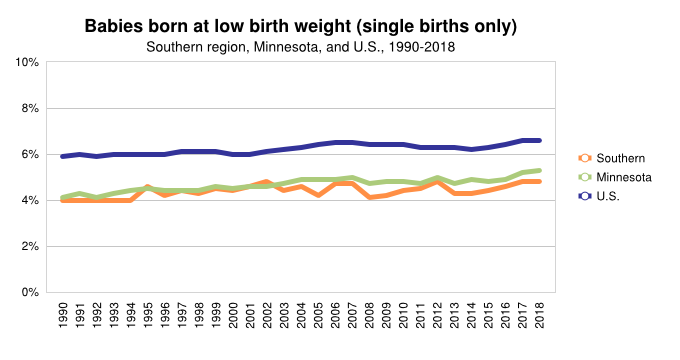 <a href = 'https://www.mncompass.org/chart/k169/low-birth-weight-0#5-5857-g' target='_blank' >Low Birth Weight</a>